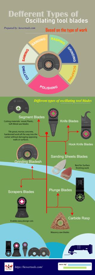 Infograph oscillating tool blades